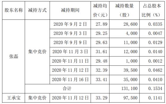 国林科技部分董监高合计减持33.46万股套现合计约1081.66万