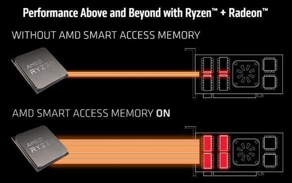 AMD SAM显存智取技术下放Zen2锐龙3000处理器:性能白给16%