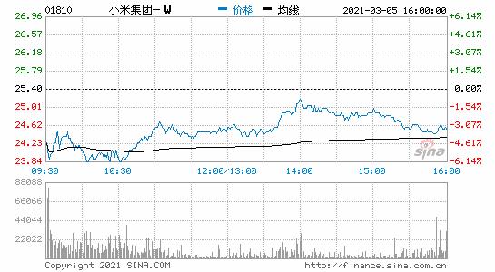 恒指今日收盘跌0.47%小米集团跌3.74%快手跌4.87%