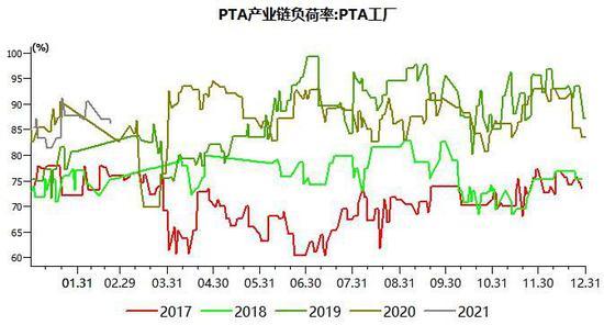 PTA:供需缩紧推高期价 装置投产压力较大