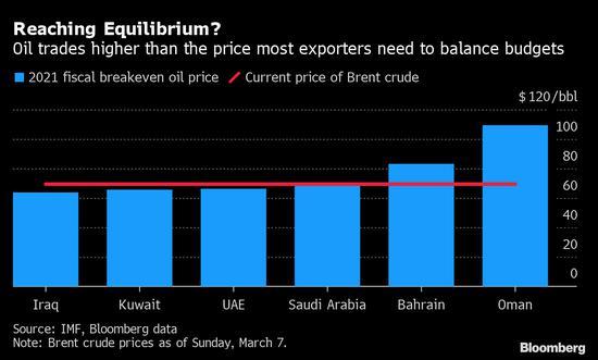 油价连涨 已超海湾地区财政收支平衡价格