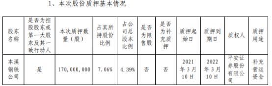 本钢板材控股股东本溪钢铁公司质押1.7亿股用于补充营运资金