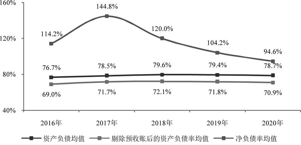 2021中国房地产百强企业研究报告