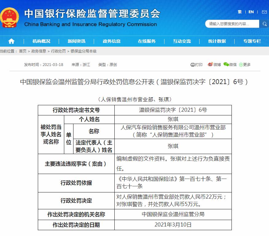 人保销售温州市营业部因编制虚假的文件资料被处罚22万元