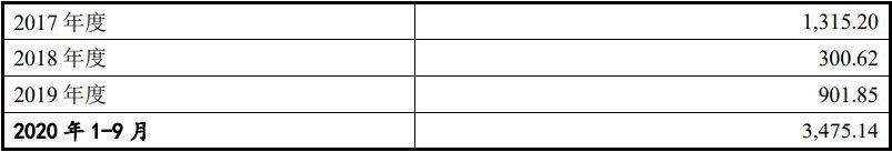 现金分红占净利润比例激增至103%!天威新材IPO机会几何