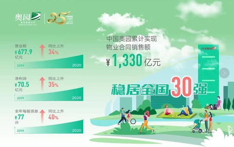 中国奥园2020年业绩发布:物业合同销售1330亿元 稳居全国三十强