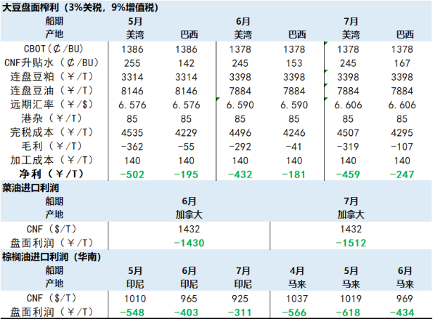 �L河�^察:�P注09豆粕交易�C��