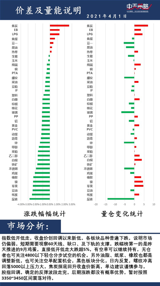 中天策略4月1日市场分析