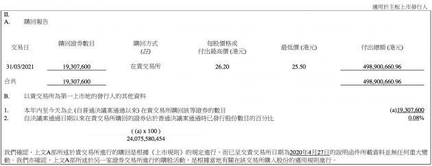 小米集�F:3月31日斥�Y近5� 港元回�1930�f股股份