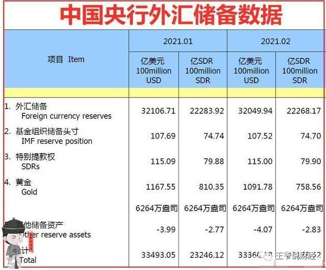 4464.3亿美元!3月,韩国外汇储备减少14.3亿美元!那中国呢?