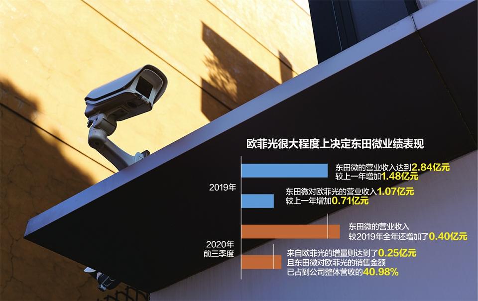 """对赌协议作代价 东田微拟IPO 最大客户欧菲光被移出""""果链"""",募投项目将造成严重产能过剩?"""