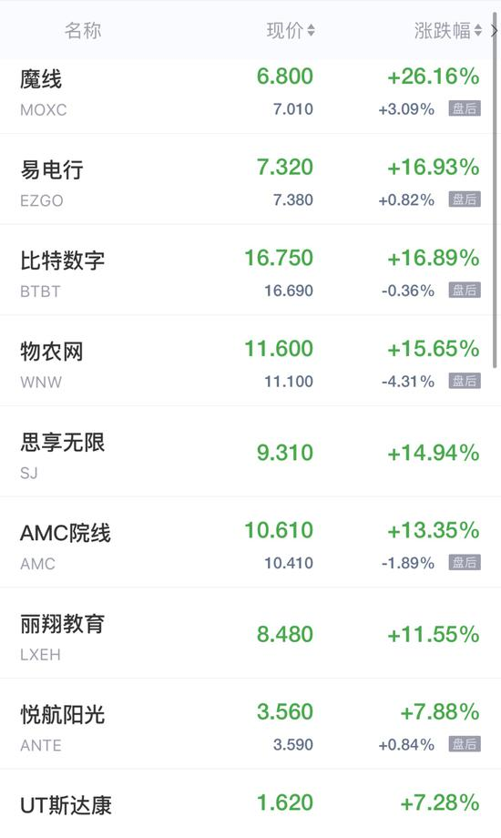 热门【中概股周一收盘多数走低 优信跌近24%