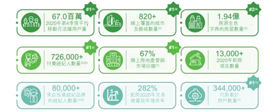 安居客赴港上市 姚劲波纵容假房源的流量生意好做吗?