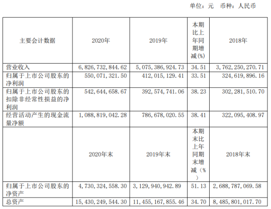 高能环境2020年净利增长33.51%董事长李卫国薪酬72万