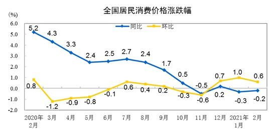 由负转正!机构预测3月CPI同比涨0.2%