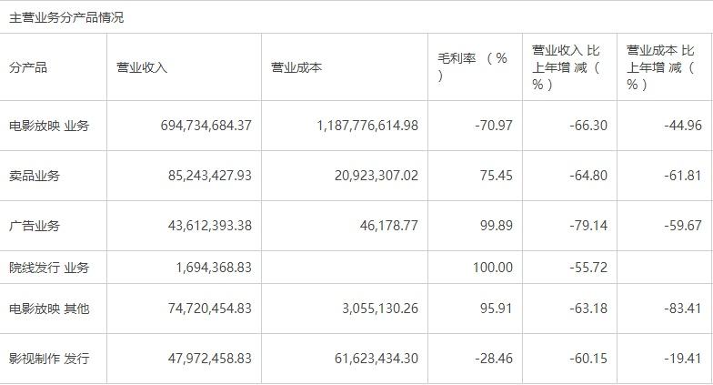"""连续押中""""李焕英""""""""小红花""""""""姐姐"""",总票房74亿,这家公司市值却跌了33亿"""