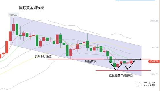 黄力晨周评:美元终结三周涨势 黄金价格创一个月新高