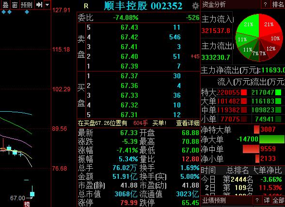 顺丰控股接待120位投资者,董事长王卫道歉,股价再跌7%