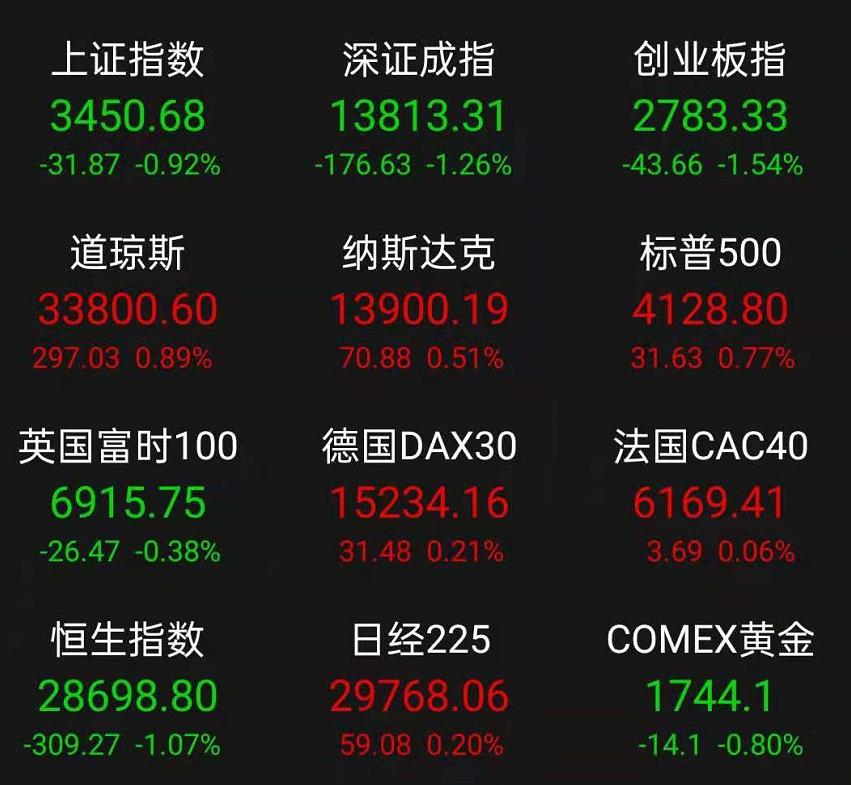 美股集体上涨,道指和标普500指数再创新高!