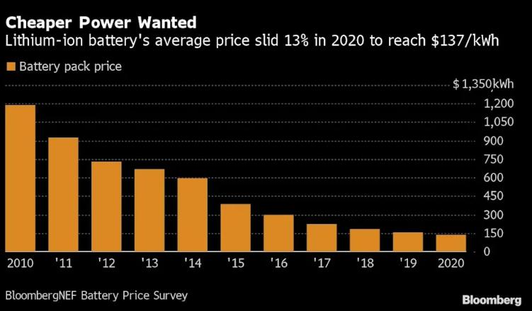 除缺芯外!电动车企还有件烦心事:锂钴镍价格上涨