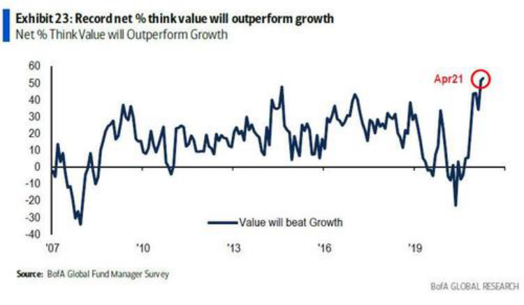 【配资平台】4月美银调查:62%加码股票仓位,市场头号风险变成它