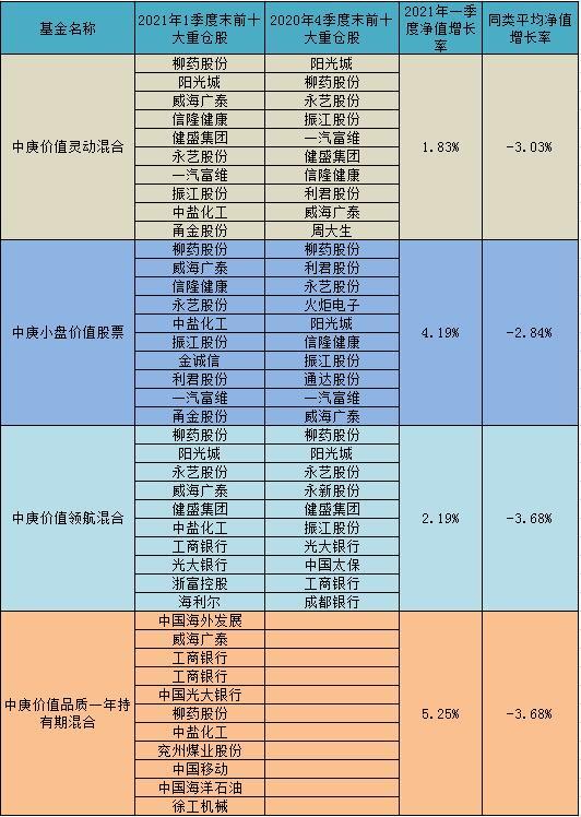 中庚基金2021年一季度报出炉 丘栋荣重仓股曝光:柳药股份、中盐化工成心头好