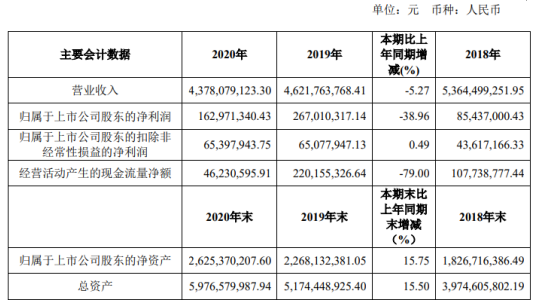 江苏舜天2020年净利下滑38.96%总
