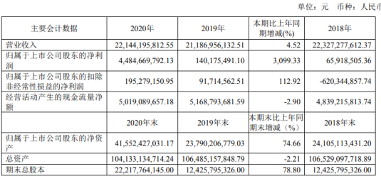 ST永泰2020年净利增长3099.33%总经理窦红平薪酬95万