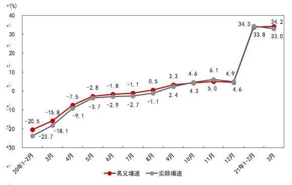 厉害了!一季度GDP实现了18.3%的高速增长