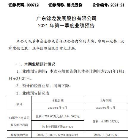 锦龙股份2021年第一季度净利减少75%-83%