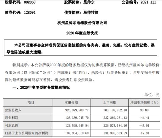星帅尔2020年度净利1.08亿同比下滑17.91%