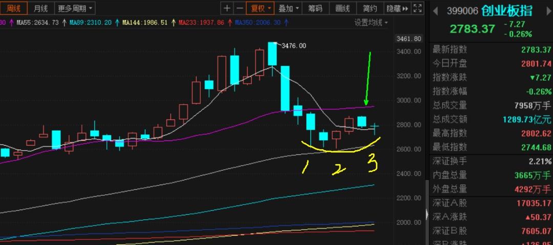 本周复盘及下周市场走势分析!