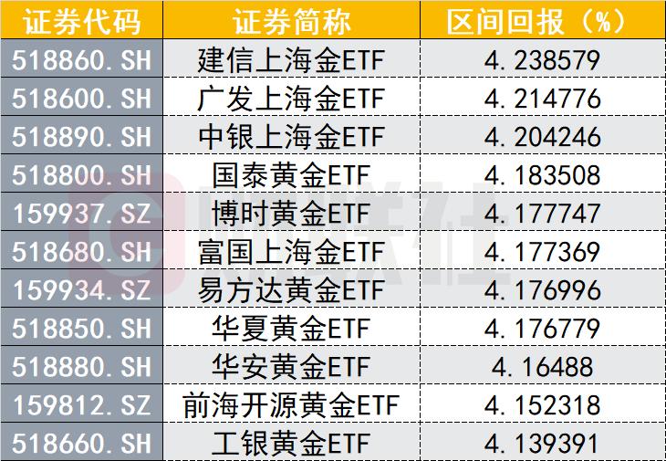 3月中国黄金ETF总持仓创历史新高,相关资产价格走高,再度进入可配置区间?