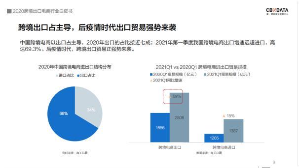 """《2020跨境出口电商行业白皮书》发布:数字支付等助力""""微型跨国企业""""年增长超130% 全球买卖做到3个以上市场"""