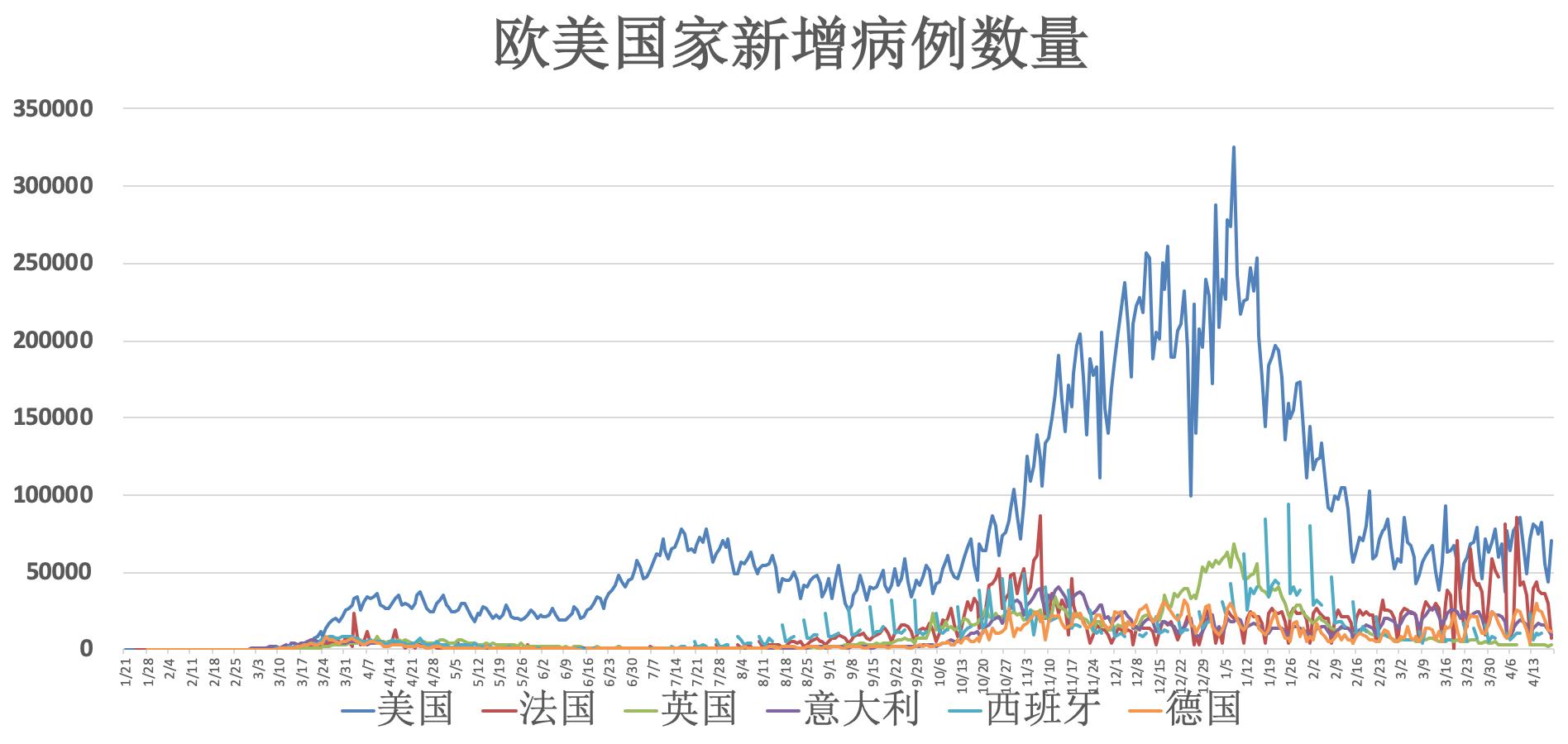 全球疫情动态【4月20日】:新一批中国新冠疫苗活性成分运抵巴西 WHO呼吁mRNA疫苗厂商贡献技术
