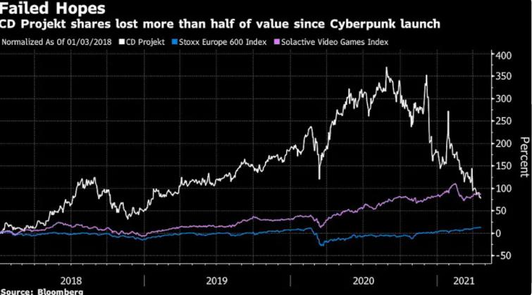 成败皆因《赛博朋克2077》 CD Projekt股价较去年峰值暴跌63%