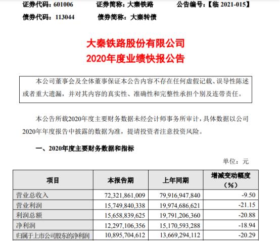 大秦铁路2020年度净利下滑20.29%公司业务量下降