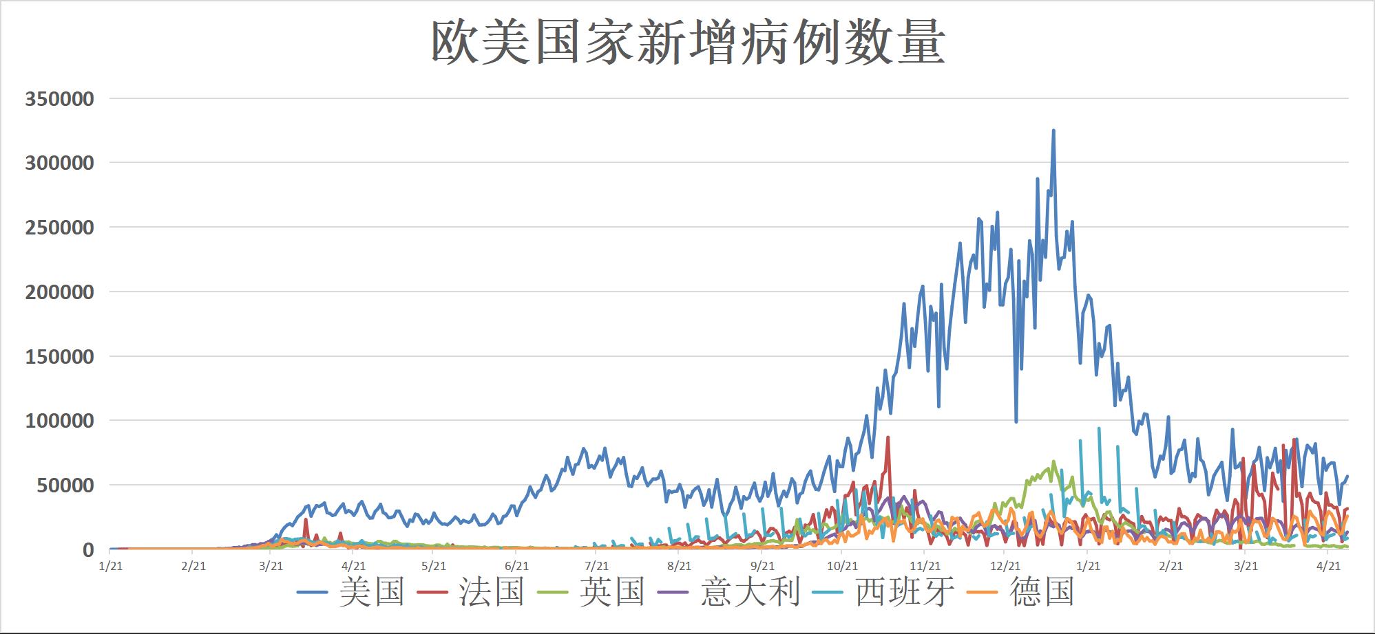 全球疫情动态【4月29日】:印度单日感染人数突破37万 中国疫情高风险区清零