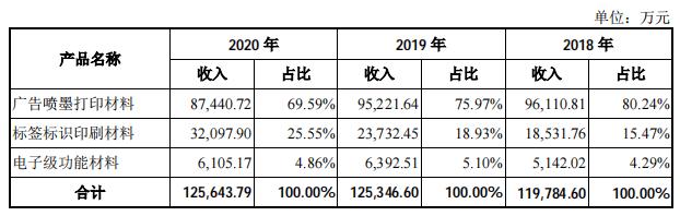 福莱新材IPO:价格战拖累业绩 应收账款存货双高