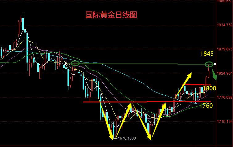 石鑫伟:黄金W底目标1840如期到位,开始反手做空看波回调!
