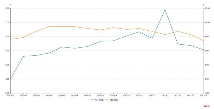 4月M2受高基数、缴税等影响增速下降  实体经济贷款余额占比提升50BP