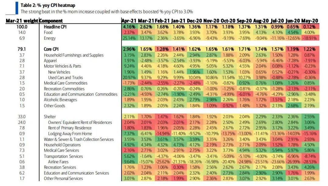 一张图理解CPI:到底是哪些东西导致通胀?