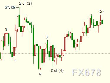 NYMEX原油料下探63.56美元