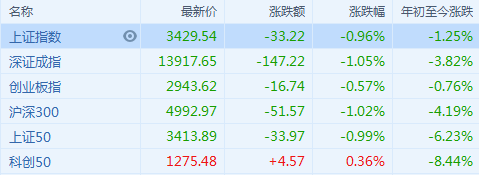 A股收评:沪指跌近1% 周期板块重挫 医药股获资金青睐逆势走强