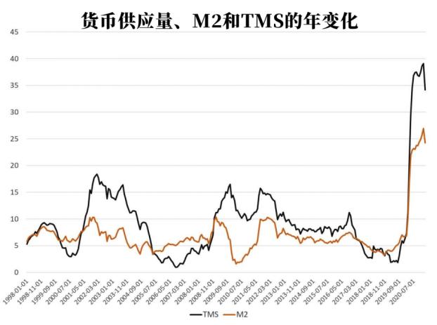 美国货币供应增长在3月份放缓,释放了什么信号?