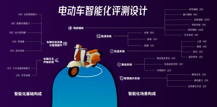 """鲁大师电动车智能排行第二期出炉:哪辆电动车最""""聪明""""?"""