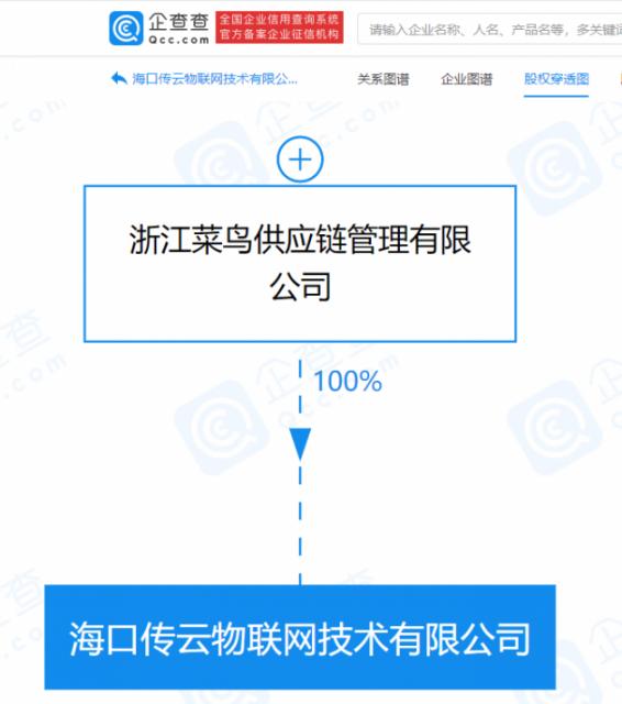 菜鸟于海南成立物联网公司,注册资本8800万