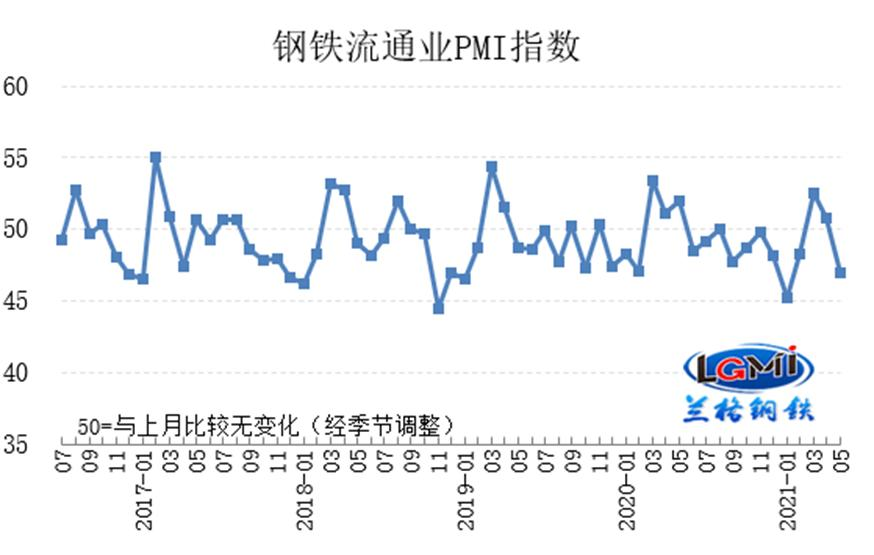 5月��F流通�IPMI��47.0 行�I景�饫^�m回落