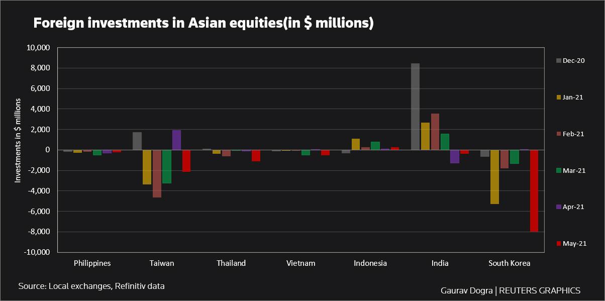 受疫情拖累 5月亚洲股市创一年多以来最大规模外资流出