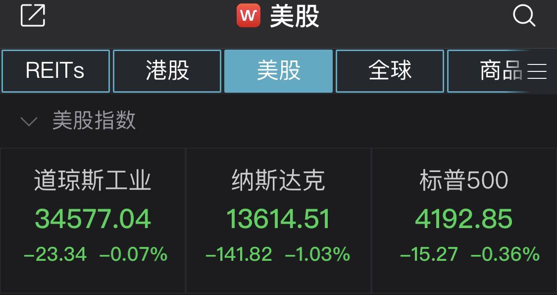 美三大股指走低:特斯拉跌逾5%,市值蒸发约2000亿